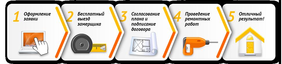 Ремонт и отделка квартир в Москве. полный комплекс услуг, этапы работ.